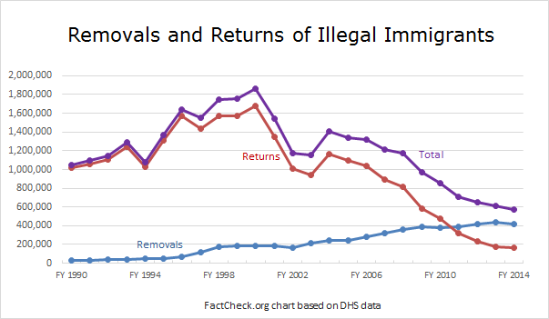 removals_and_returns