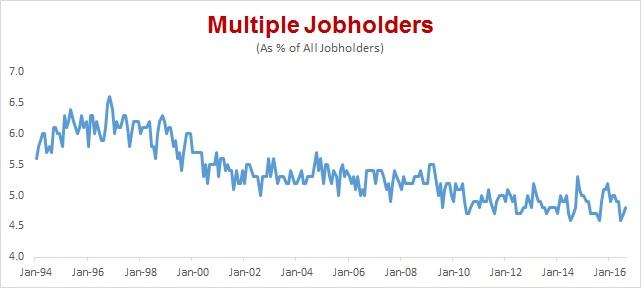 Multiple Jobholders