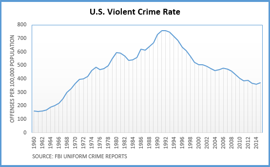 ViolentCrimeRateChart
