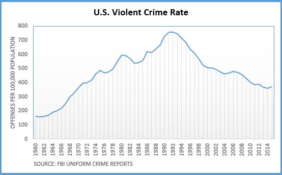 ViolentCrimeRateChart