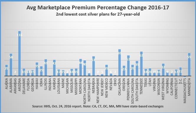 premium_chart