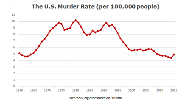 us_murder_rate