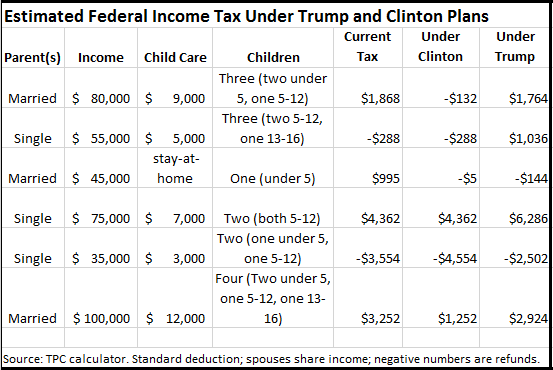 Changes to the child tax credit: What it means for families