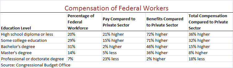 Comparing the Compensation of Federal and Private-Sector ...