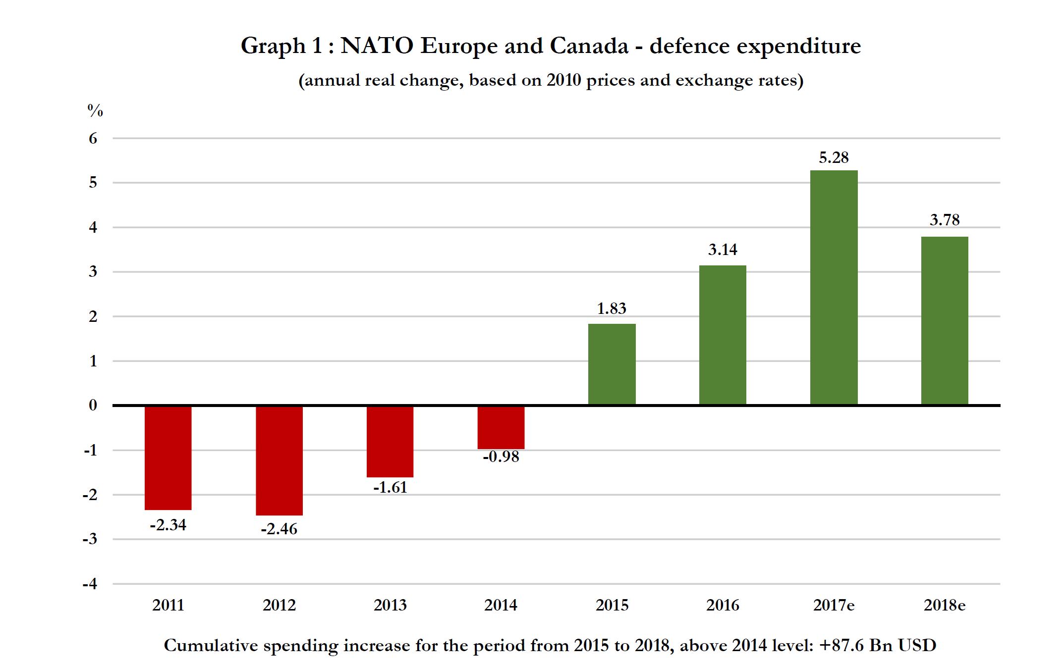 NATO-Graph-1.png