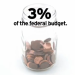 Underselling the Sequester Cuts