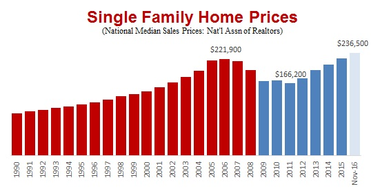 raw sales prices without attempting to adjust for such factors as variations in the size location age or condition of the homes sold in a given month