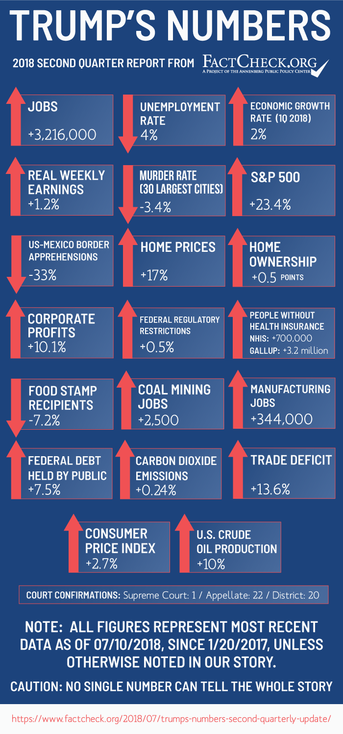 Trump's Numbers (Second Quarterly Update) - FactCheck org