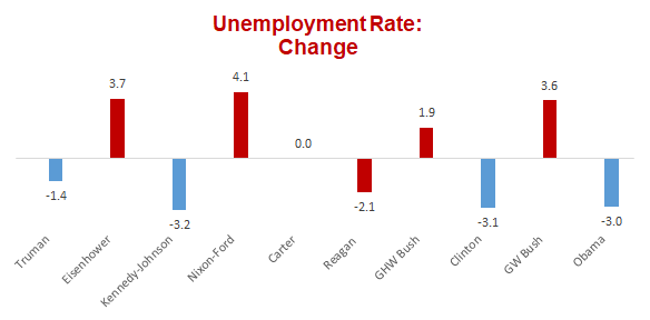 Clinton unemployment office