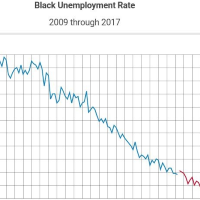 Video: Black Unemployment Under Trump