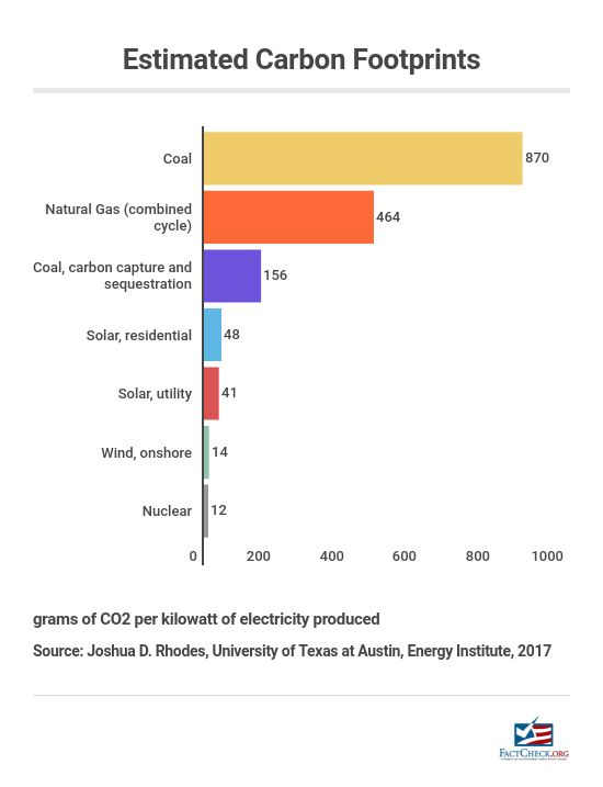 Wind Energy's Carbon Footprint - FactCheck org