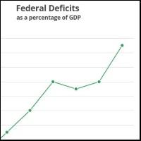 Trump Disinformation on Deficits