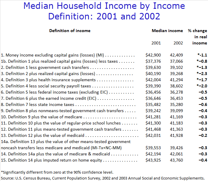 median_household_income