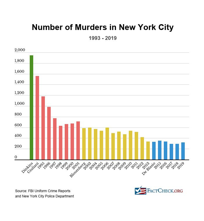 cities+with+hightes+murder+rate+over+50+yeats
