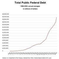 Biden Leaves Misleading Impression on U.S. Debt