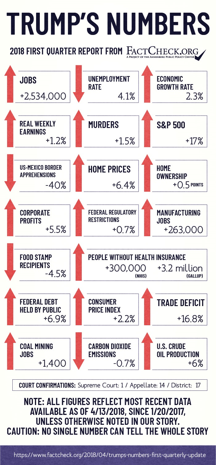 Trump's Numbers (First Quarterly Update) - FactCheck org