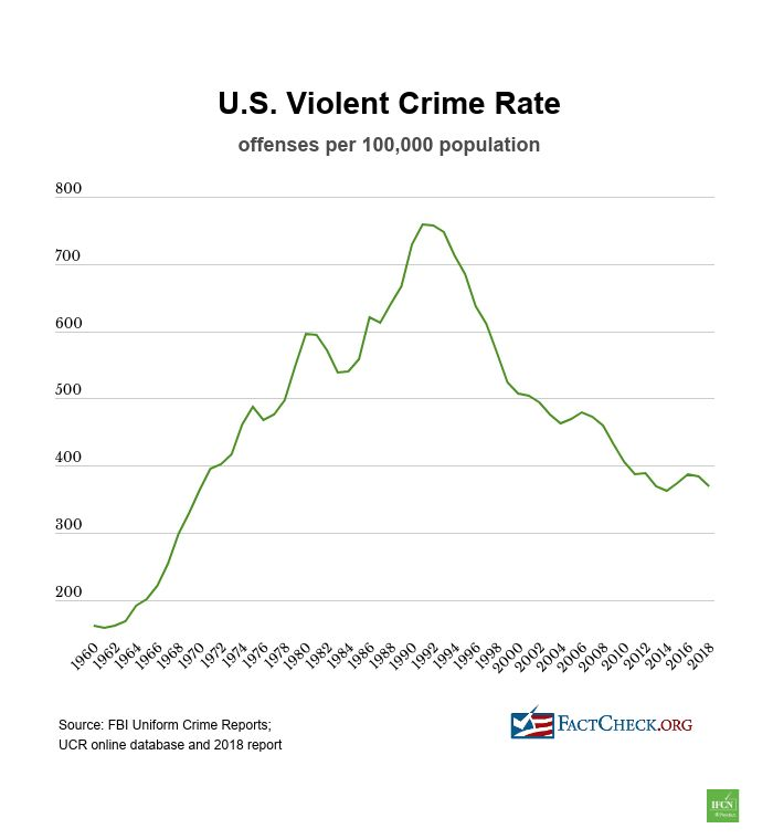 Trump Wrong on Crime Record - FactCheck.org